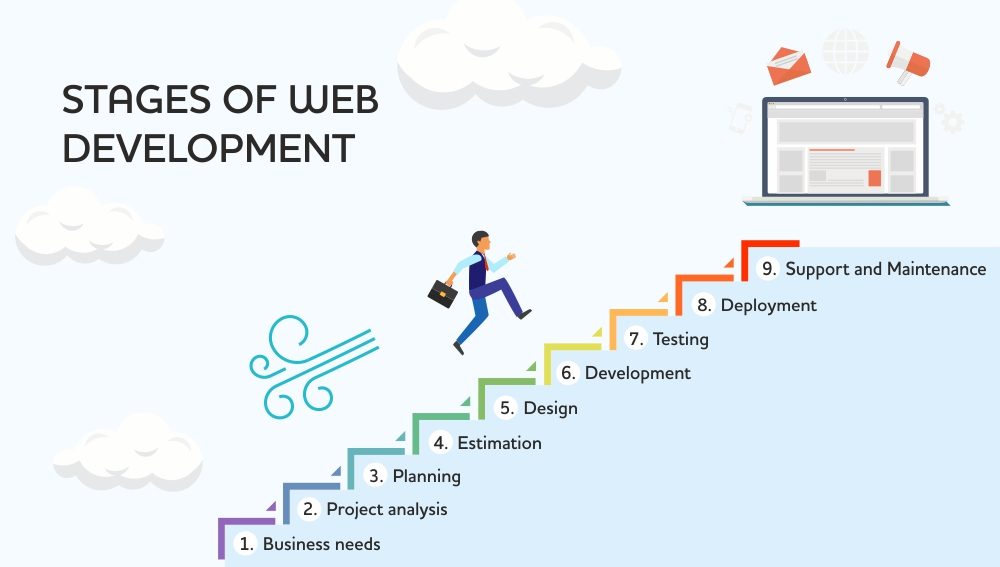 stages-of-web-development